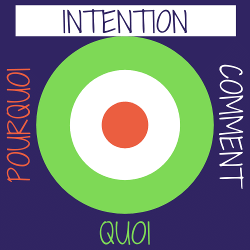 intention définir son intention WHY HOW WHAT